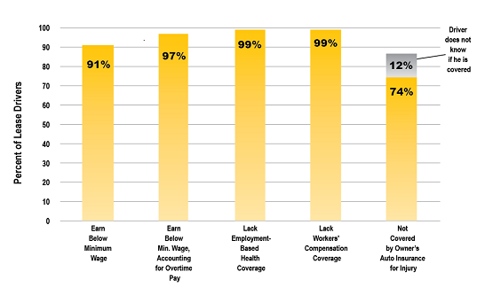 Lease Drivers Chart