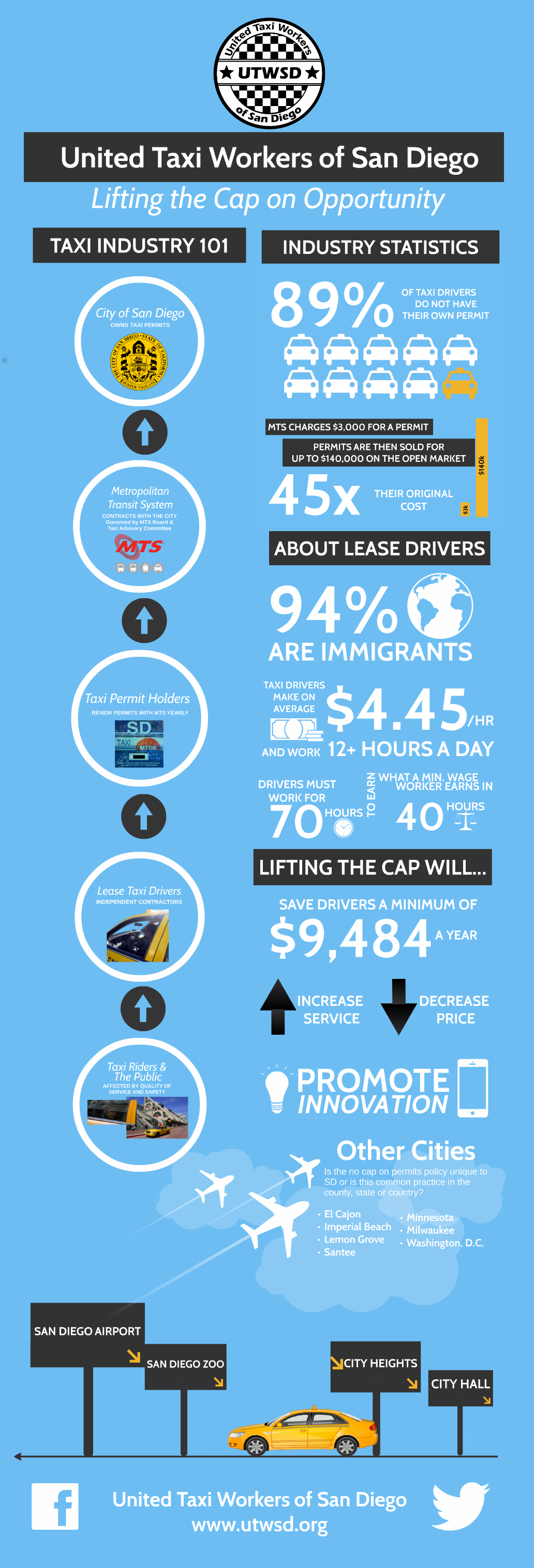 lift the cap infographic